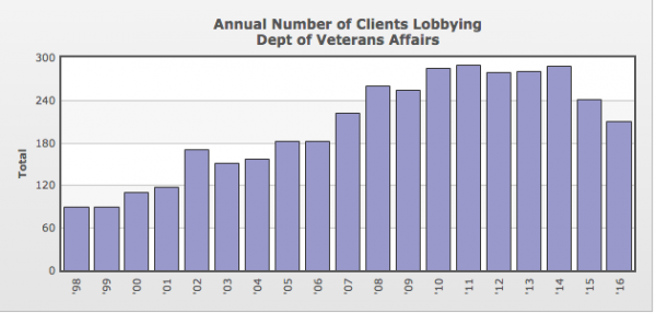 Lobbyist Visits to the VA