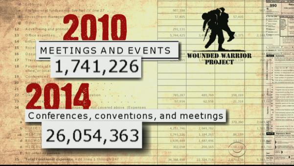 WWP - Meetings
